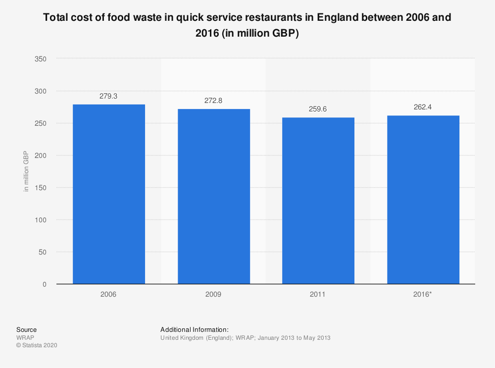 Statistic: Total cost of food waste in quick service restaurants in England between 2006 and 2016 (in million GBP) | Statista