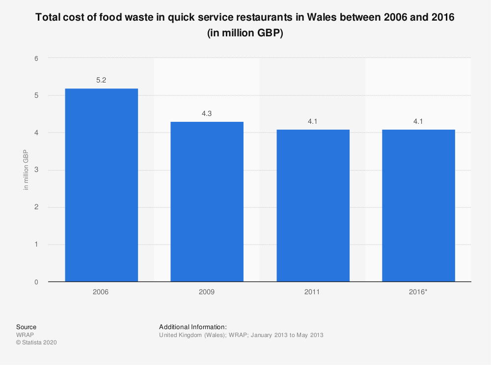 Statistic: Total cost of food waste in quick service restaurants in Wales between 2006 and 2016 (in million GBP) | Statista