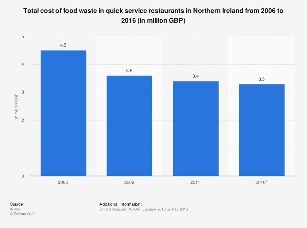Statistic: Total cost of food waste in quick service restaurants in Northern Ireland from 2006 to 2016 (in million GBP) | Statista