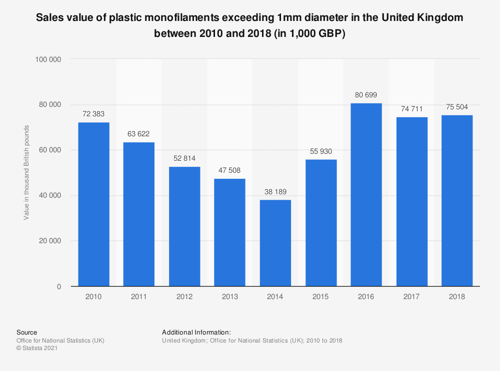 Statistic: Sales value of plastic monofilaments exceeding 1mm diameter in the United Kingdom between 2010 and 2018 (in 1,000 GBP) | Statista