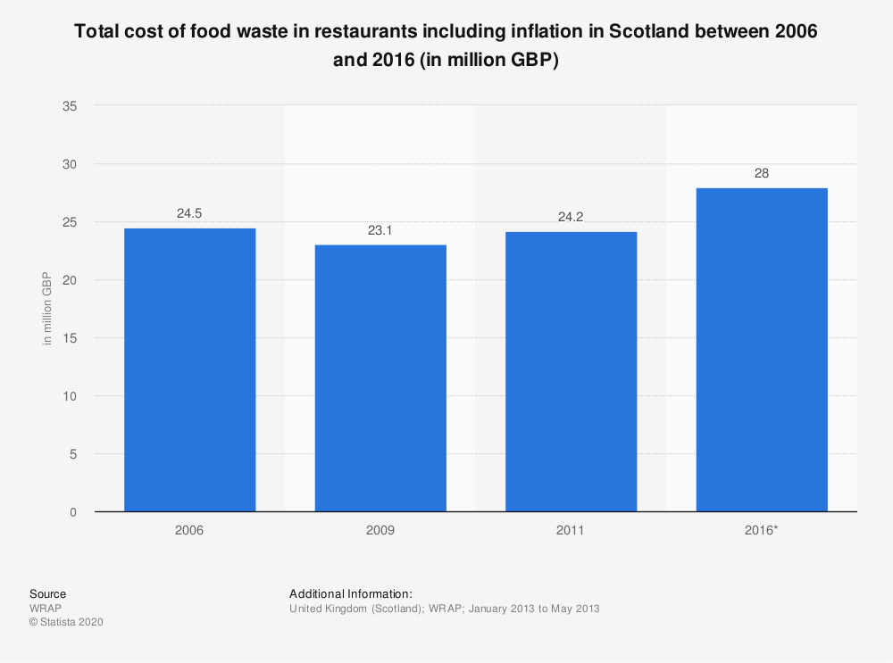 Statistic: Total cost of food waste in restaurants including inflation in Scotland between 2006 and 2016 (in million GBP) | Statista