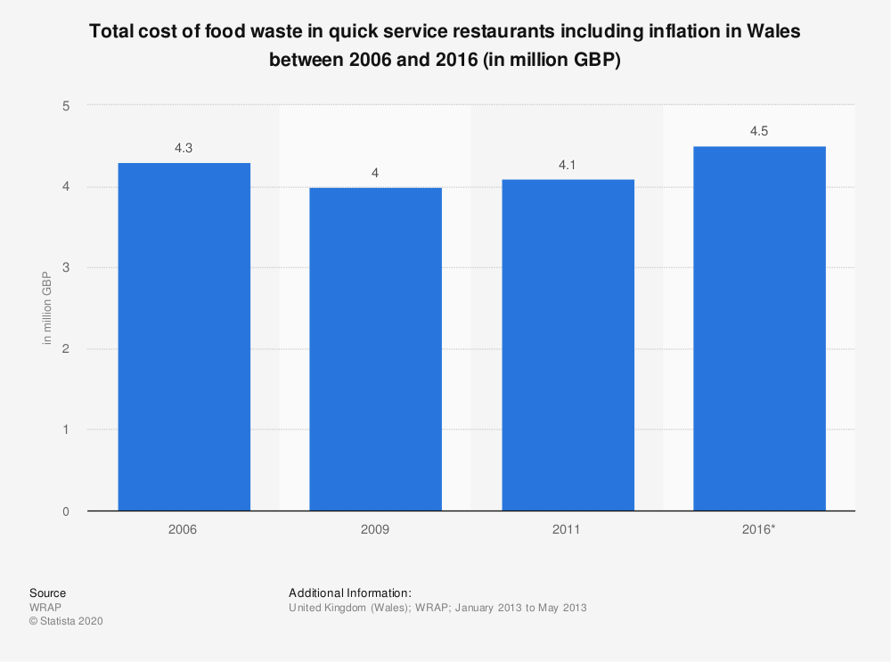 Statistic: Total cost of food waste in quick service restaurants including inflation in Wales between 2006 and 2016 (in million GBP) | Statista