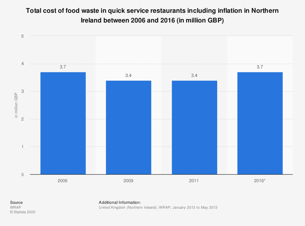 Statistic: Total cost of food waste in quick service restaurants including inflation in Northern Ireland between 2006 and 2016 (in million GBP) | Statista