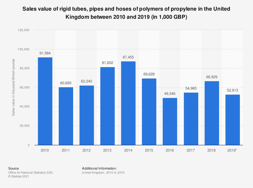 Statistic: Sales value of rigid tubes, pipes and hoses of polymers of propylene in the United Kingdom between 2010 and 2017 (in 1,000 GBP) | Statista
