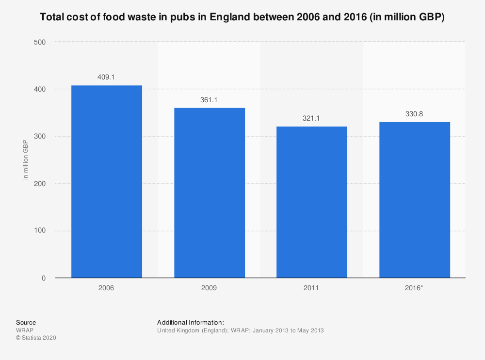 Statistic: Total cost of food waste in pubs in England between 2006 and 2016 (in million GBP) | Statista