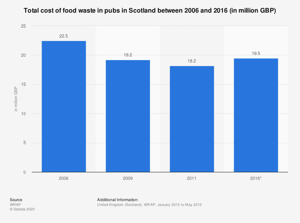 Statistic: Total cost of food waste in pubs in Scotland between 2006 and 2016 (in million GBP) | Statista