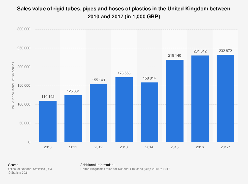 Statistic: Sales value of rigid tubes, pipes and hoses of plastics in the United Kingdom between 2010 and 2017 (in 1,000 GBP) | Statista