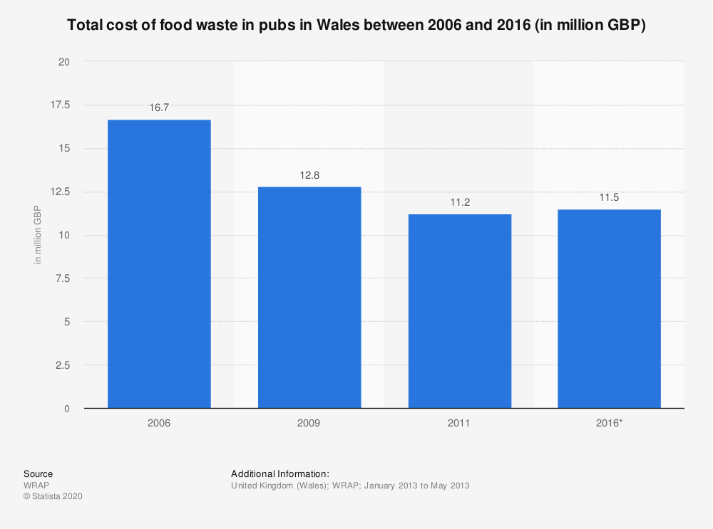 Statistic: Total cost of food waste in pubs in Wales between 2006 and 2016 (in million GBP) | Statista