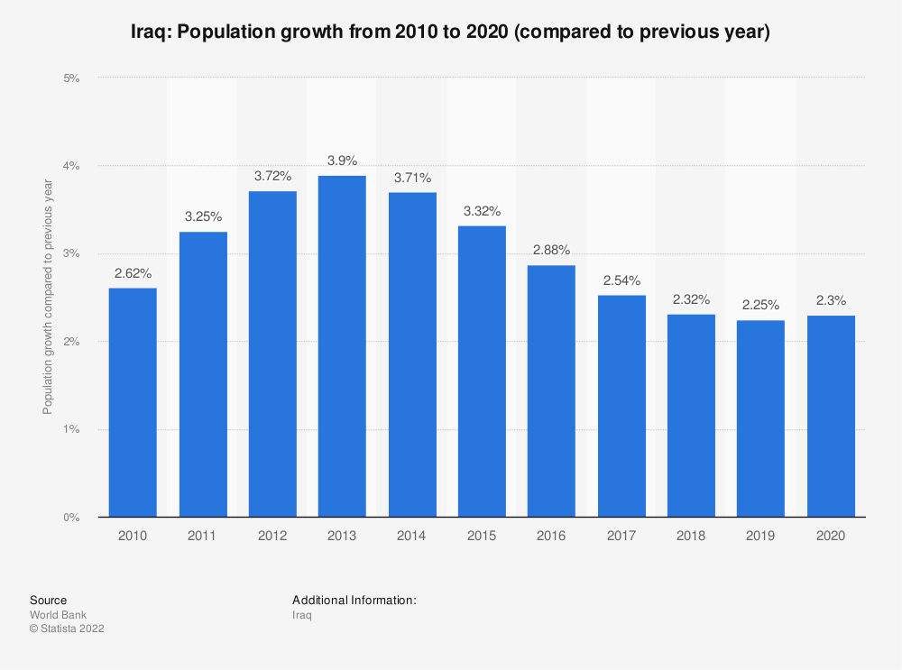 Statistic: Iraq: Population growth  from 2009 to 2019 (compared to previous year) | Statista