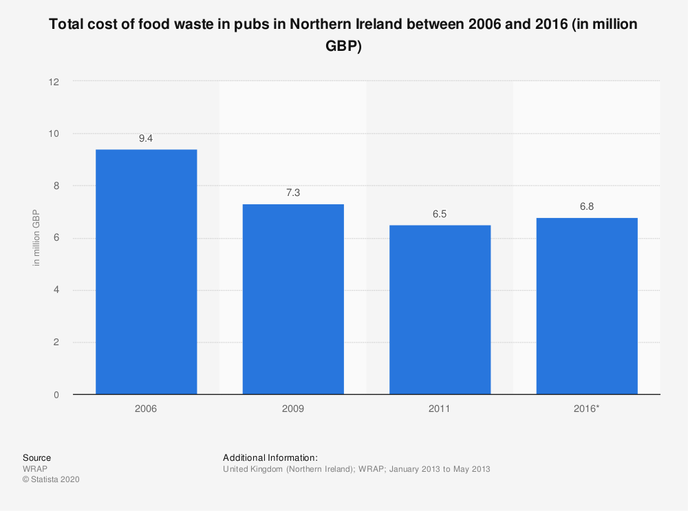 Statistic: Total cost of food waste in pubs in Northern Ireland between 2006 and 2016 (in million GBP) | Statista