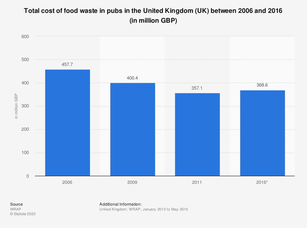 Statistic: Total cost of food waste in pubs in the United Kingdom (UK) between 2006 and 2016 (in million GBP) | Statista