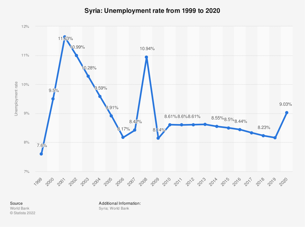 Statistic: Syria: Unemployment rate from 1999 to 2019 | Statista