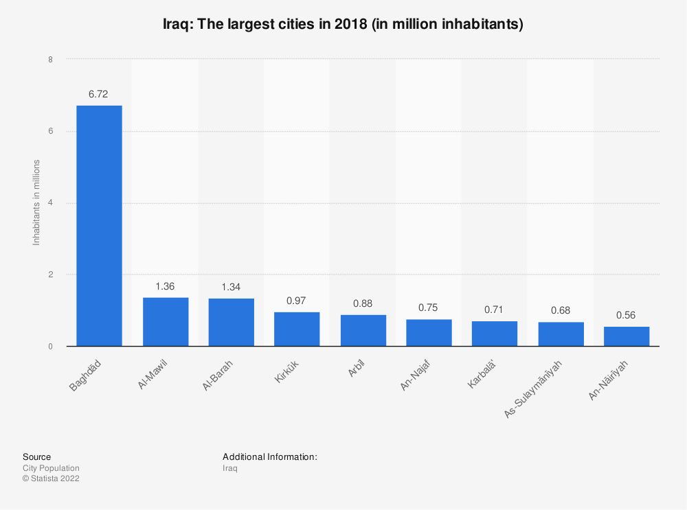 Statistic: Iraq: The largest cities in 2011 (in million inhabitants) | Statista