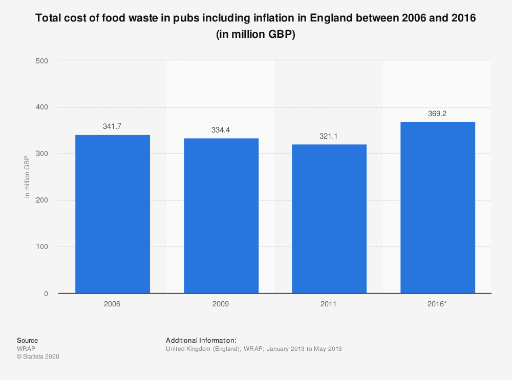 Statistic: Total cost of food waste in pubs including inflation in England between 2006 and 2016 (in million GBP) | Statista