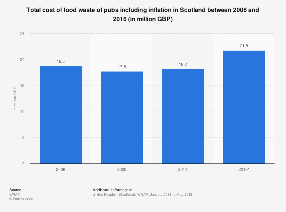 Statistic: Total cost of food waste of pubs including inflation in Scotland between 2006 and 2016 (in million GBP) | Statista