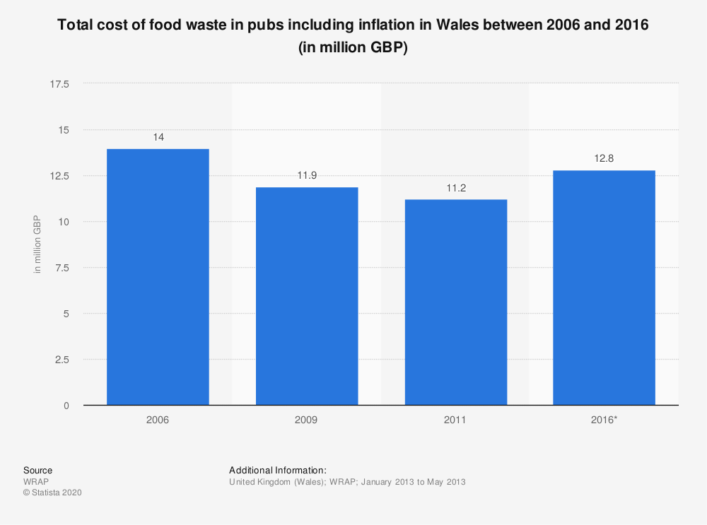 Statistic: Total cost of food waste in pubs including inflation in Wales between 2006 and 2016 (in million GBP) | Statista