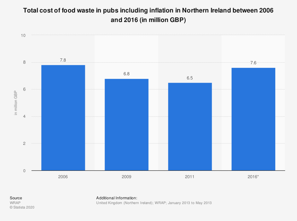 Statistic: Total cost of food waste in pubs including inflation in Northern Ireland between 2006 and 2016 (in million GBP) | Statista