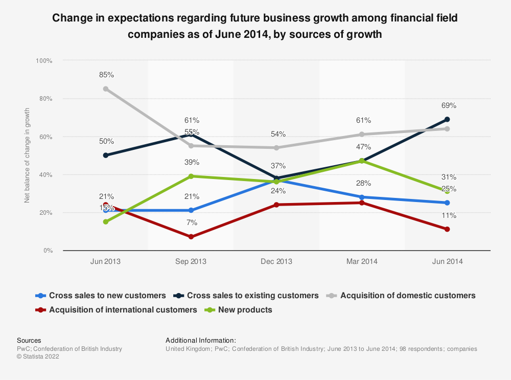 Statistic: Change in expectations regarding future business growth among financial field companies as of June 2014, by sources of growth | Statista