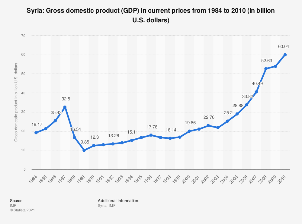 Statistic: Syria: Gross domestic product (GDP) in current prices from 2000 to 2010 (in billion U.S. dollars) | Statista