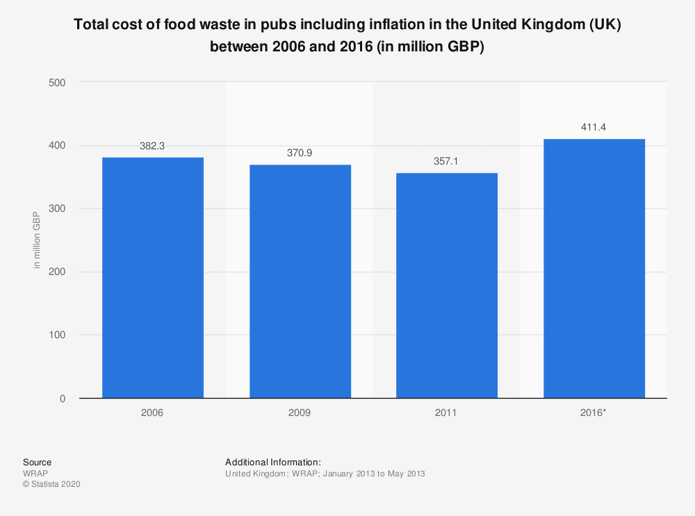 Statistic: Total cost of food waste in pubs including inflation in the United Kingdom (UK) between 2006 and 2016 (in million GBP) | Statista