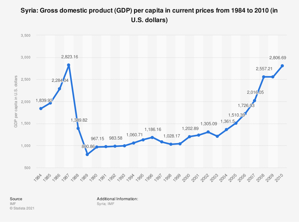 Statistic: Syria: Gross domestic product (GDP) per capita in current prices from 2000 to 2010 (in U.S. dollars) | Statista