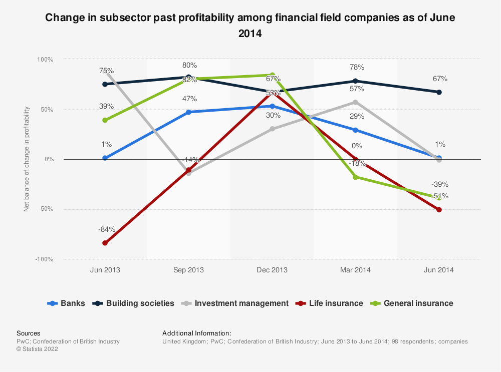 Statistic: Change in subsector past profitability among financial field companies as of June 2014 | Statista