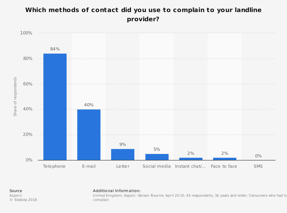 Statistic: Which methods of contact did you use to complain to your landline provider? | Statista