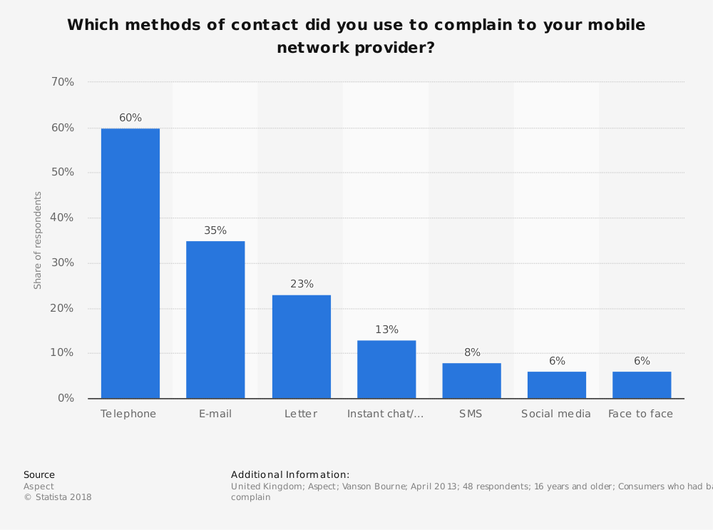Statistic: Which methods of contact did you use to complain to your mobile network provider? | Statista