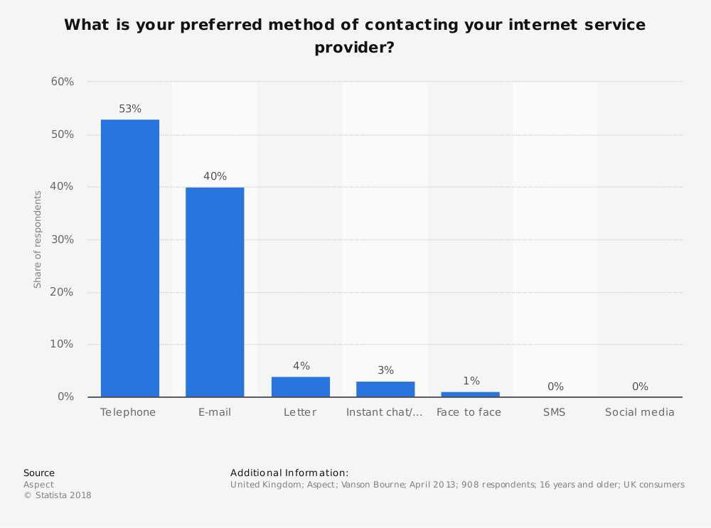 Statistic: What is your preferred method of contacting your internet service provider? | Statista