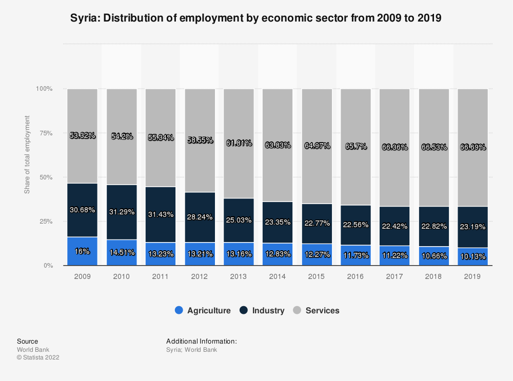 Statistic: Syria: Distribution of employment by economic sector from 2008 to 2018 | Statista