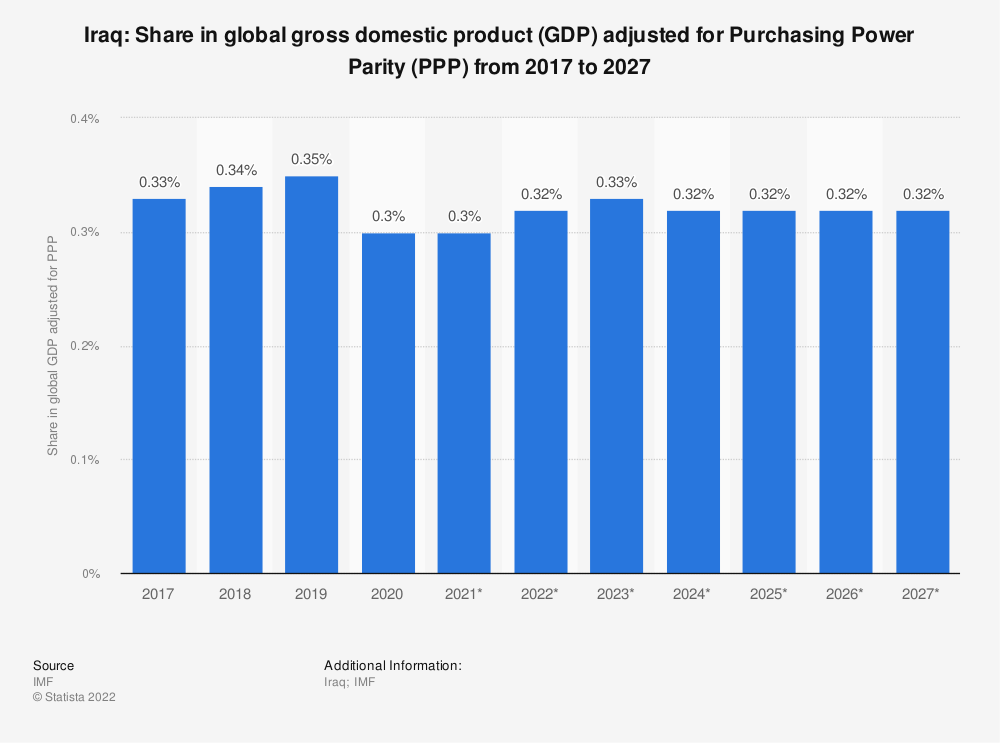 Statistic: Iraq: Share in global gross domestic product (GDP) adjusted for Purchasing Power Parity (PPP) from 2014 to 2024 | Statista