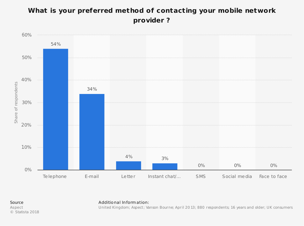 Statistic: What is your preferred method of contacting your mobile network provider ? | Statista