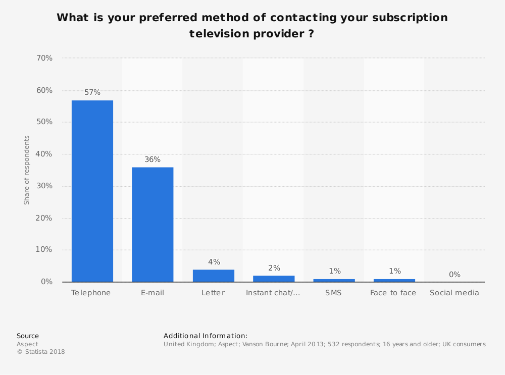 Statistic: What is your preferred method of contacting your subscription television provider ? | Statista