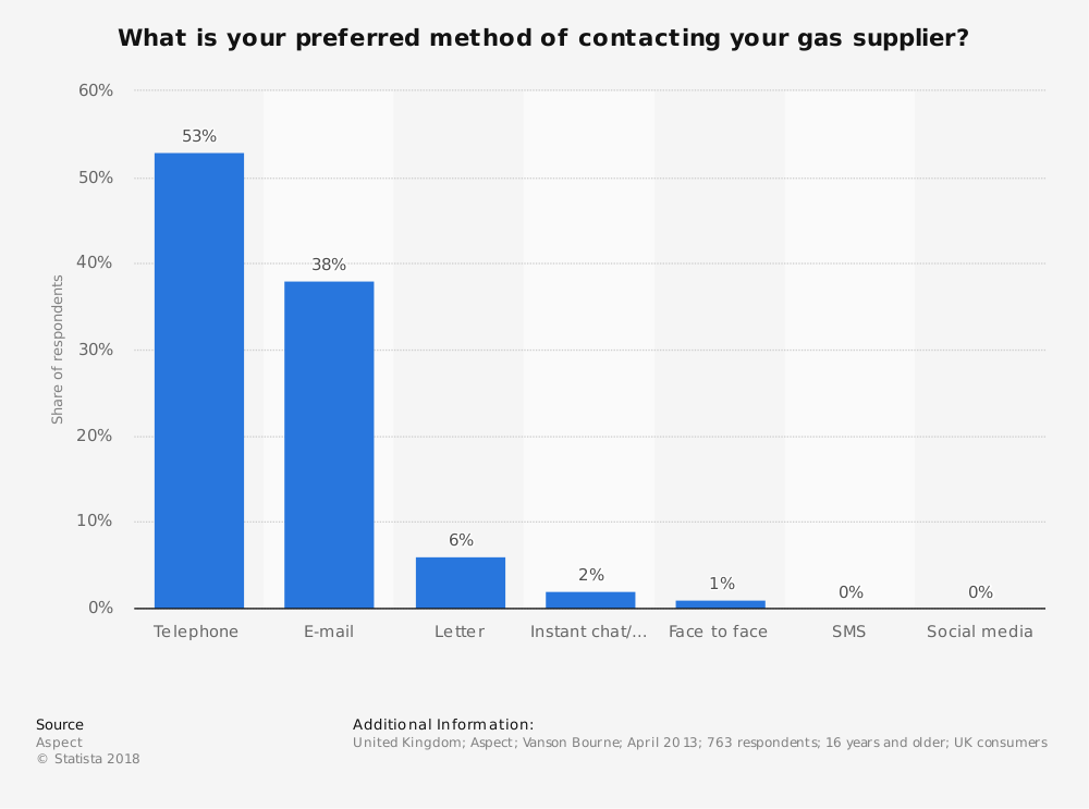 Statistic: What is your preferred method of contacting your gas supplier? | Statista