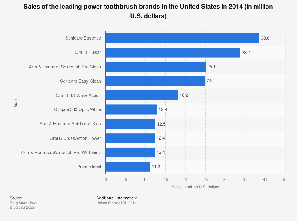 Statistic: Sales of the leading power toothbrush brands in the United States in 2014 (in million U.S. dollars) | Statista