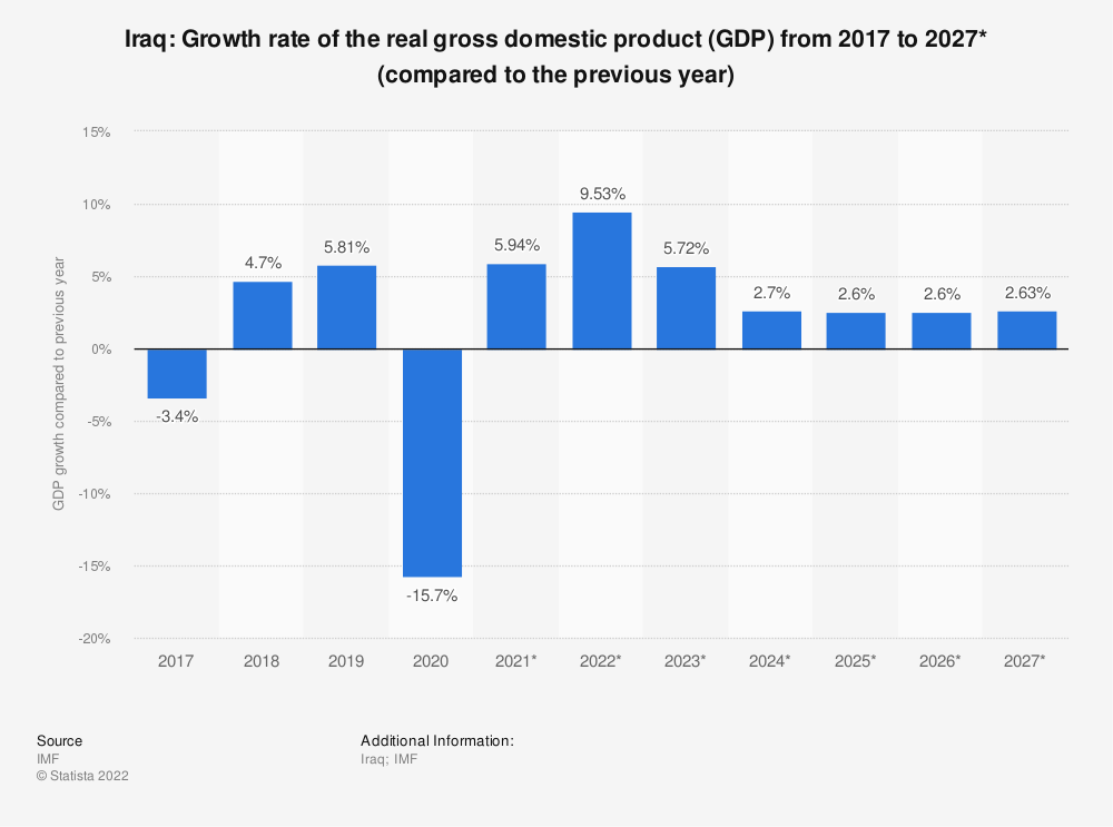 Statistic: Iraq: Growth rate of the real gross domestic product (GDP) from 2009 to 2021* (compared to the previous year) | Statista
