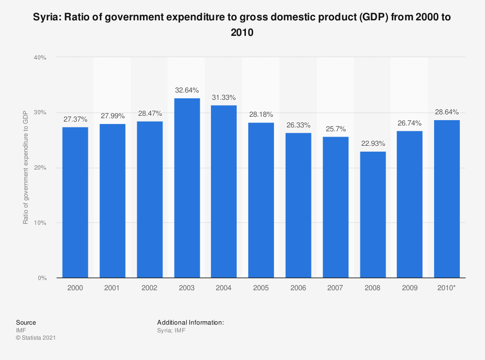Statistic: Syria: Ratio of government expenditure to gross domestic product (GDP) from 2000 to 2010 | Statista