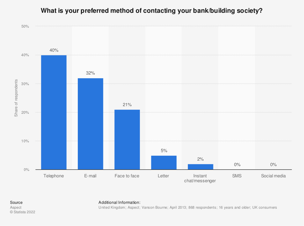 Statistic: What is your preferred method of contacting your bank/building society? | Statista