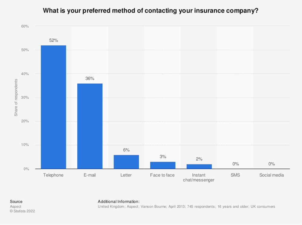 Statistic: What is your preferred method of contacting your insurance company?   Statista