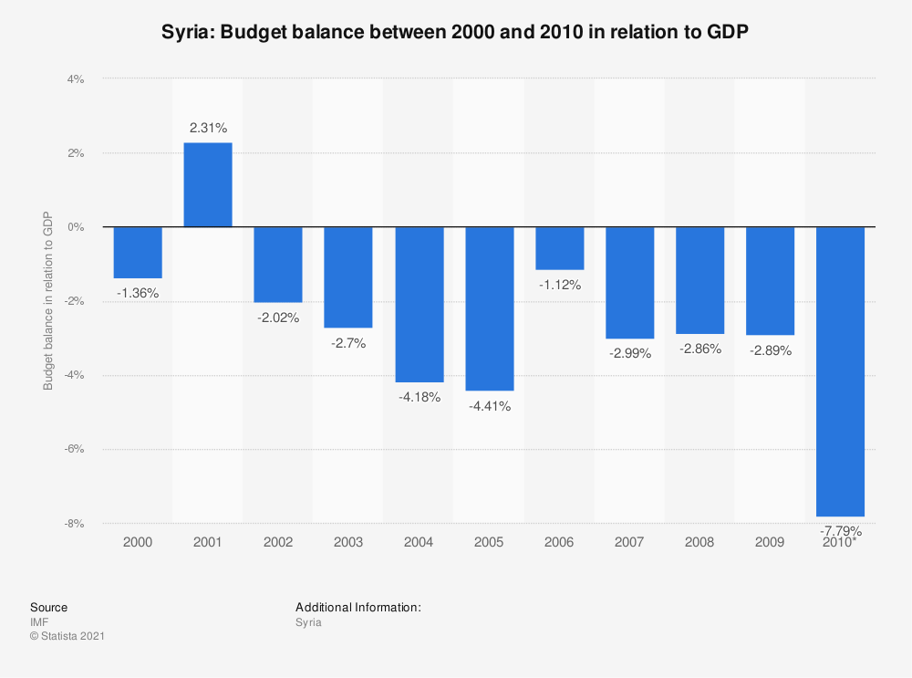 Statistic: Syria: Budget balance between 2000 and 2010 in relation to GDP | Statista