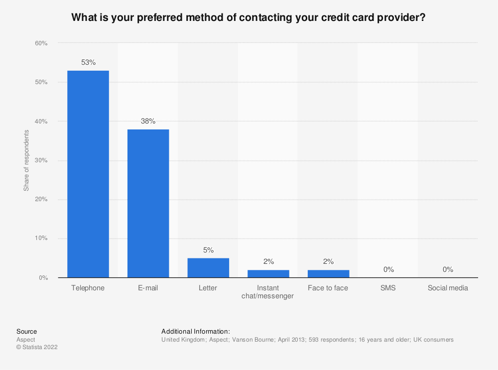Statistic: What is your preferred method of contacting your credit card provider? | Statista