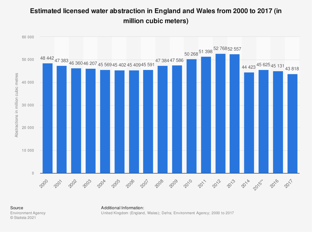 Statistic: Estimated licensed water abstraction in England and Wales from 2000 to 2017 (in million cubic meters) | Statista