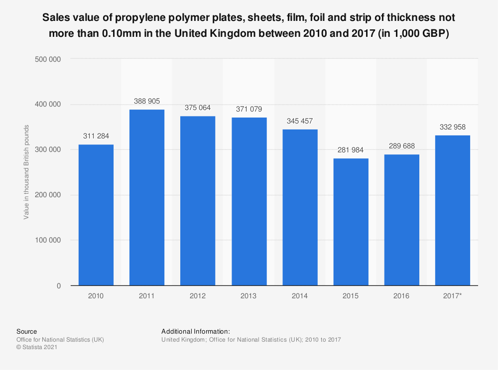 Statistic: Sales value of propylene polymer plates, sheets, film, foil and strip of thickness not more than 0.10mm in the United Kingdom between 2010 and 2017 (in 1,000 GBP) | Statista