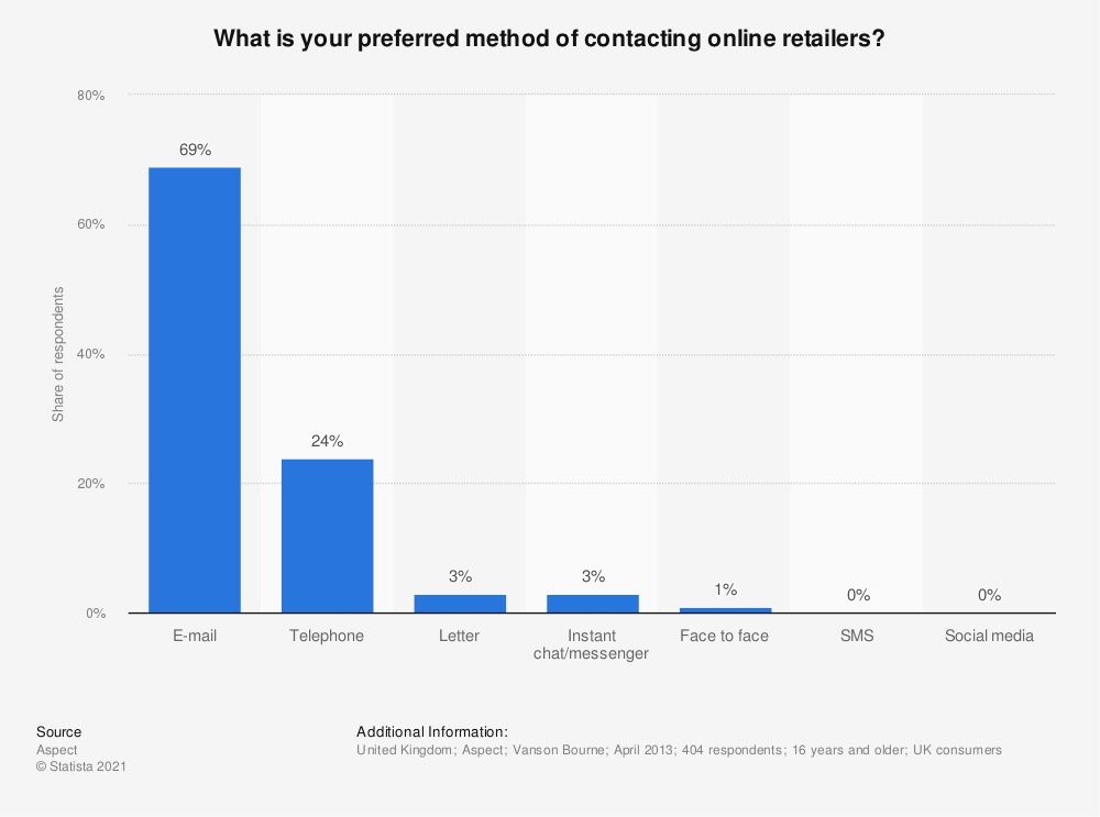 Statistic: What is your preferred method of contacting online retailers? | Statista