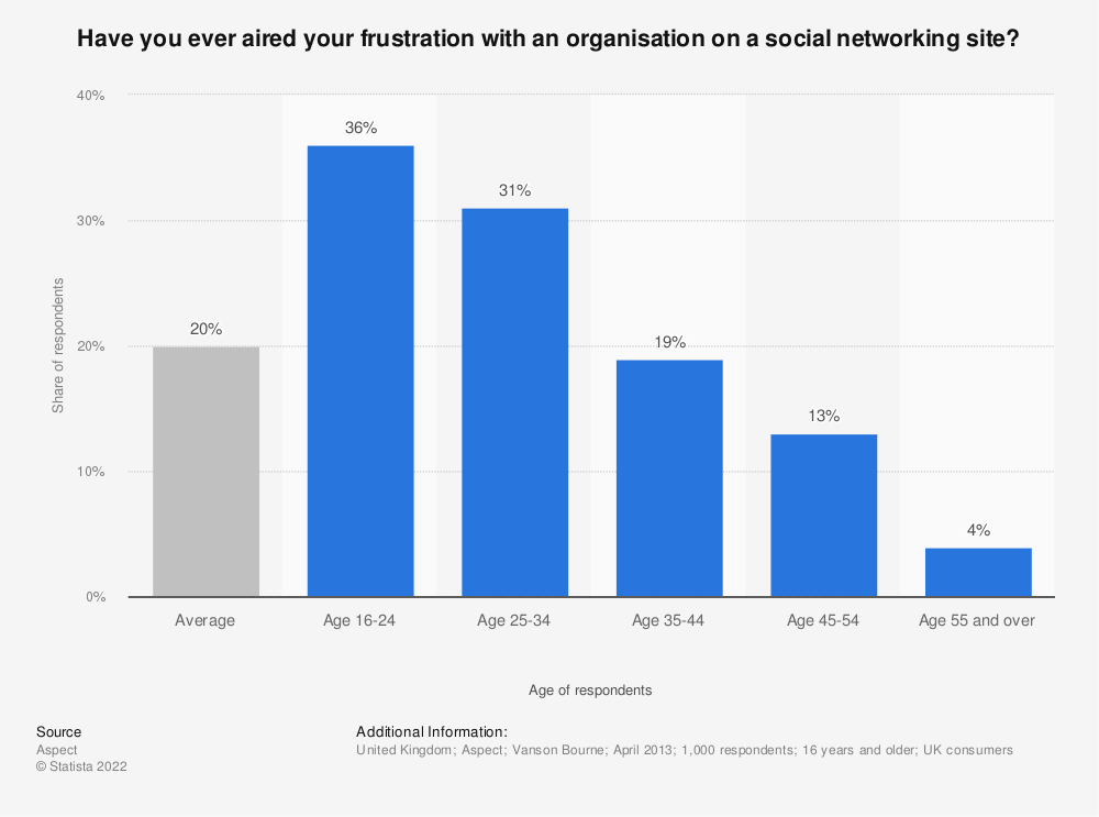Statistic: Have you ever aired your frustration with an organisation on a social networking site? | Statista