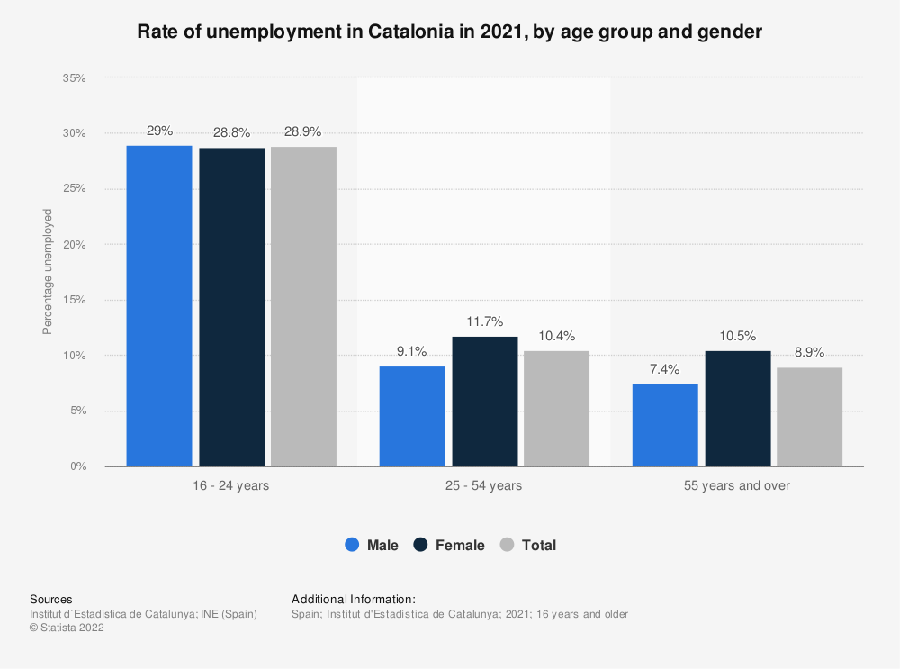 Statistic: Rate of unemployment in Catalonia in 2016, by age group and gender | Statista
