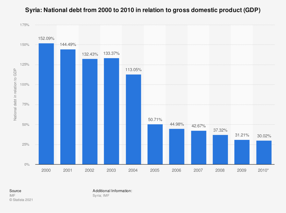 Statistic: Syria: National debt from 2000 to 2010 in relation to gross domestic product (GDP) | Statista