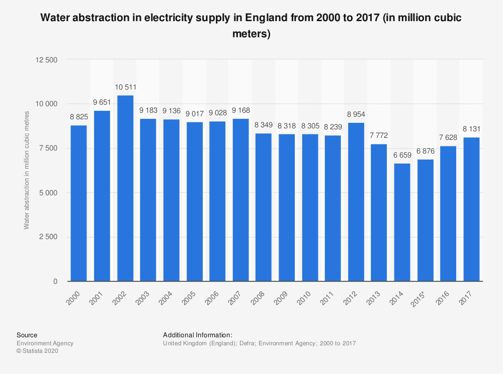Statistic: Water abstraction in electricity supply in England from 2000 to 2017 (in million cubic meters) | Statista