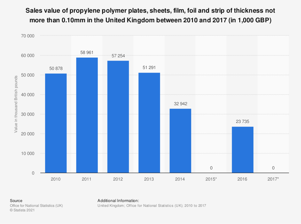 Statistic: Sales value of propylene polymer plates, sheets, film, foil and strip of thickness not more than 0.10mm in the United Kingdom between 2010 and 2017 (in 1,000 GBP)   Statista
