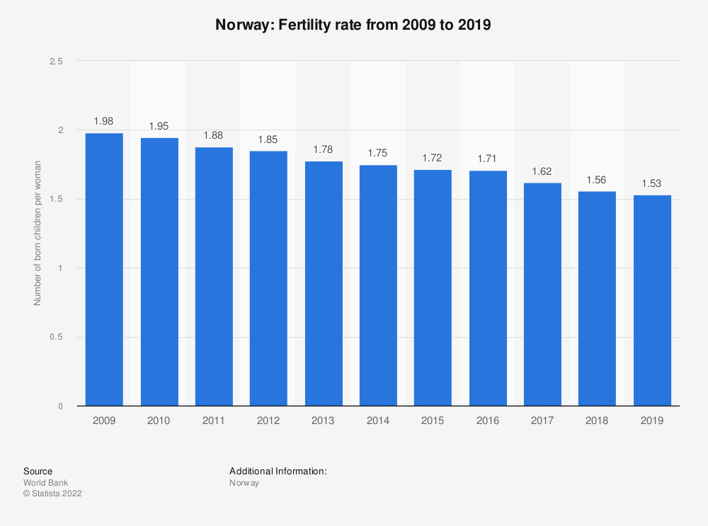 Statistic: Norway: Fertility rate from 2006 to 2016 | Statista